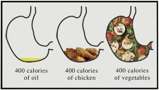 Calorii in stomac