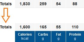 Noile cantitati de mancare (calorii)